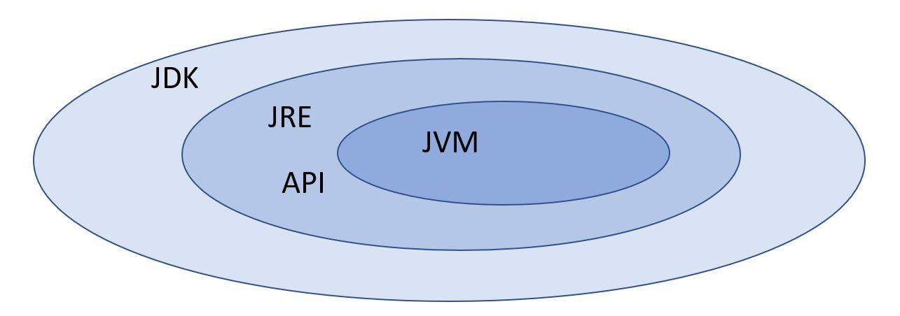 JDKの位置づけ